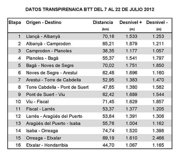 Datos-Etapas-Transpirenaica