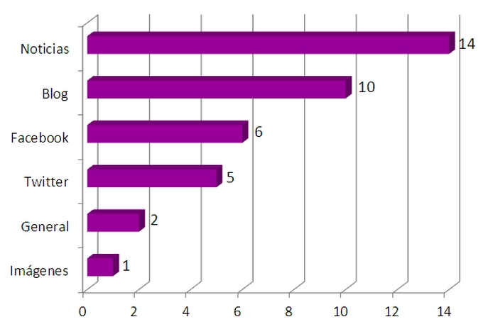 bienescolaterales grafico