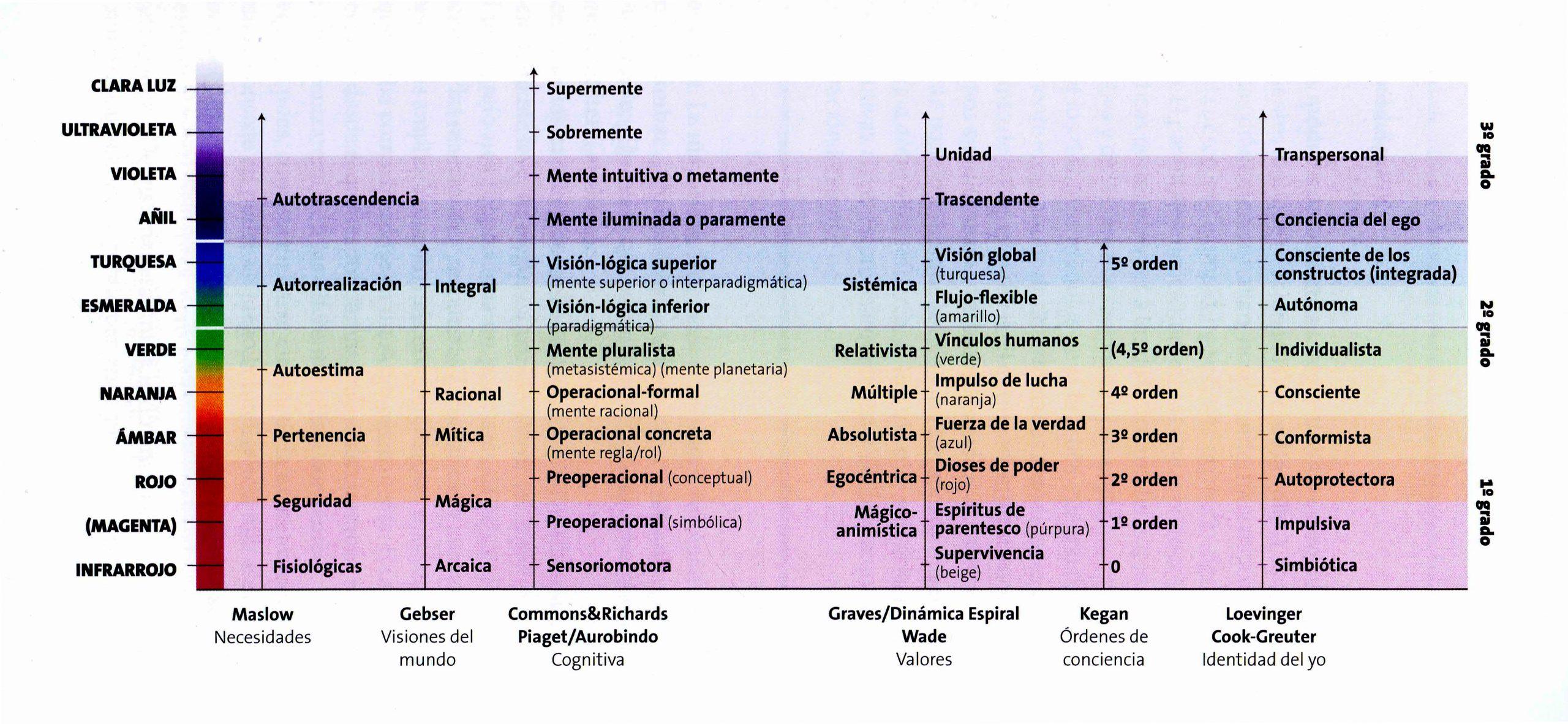cuantica espectro de la conciencia color
