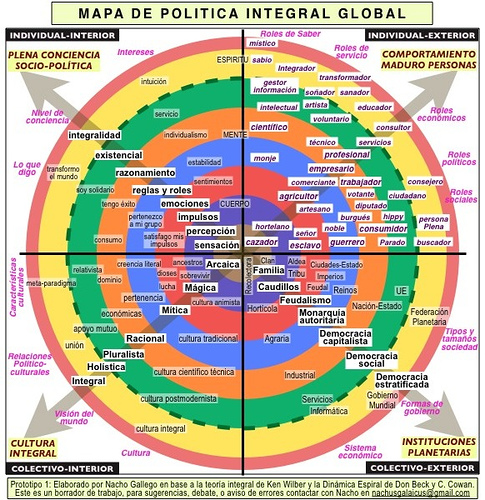educacion transracional politica integral cuadrantes