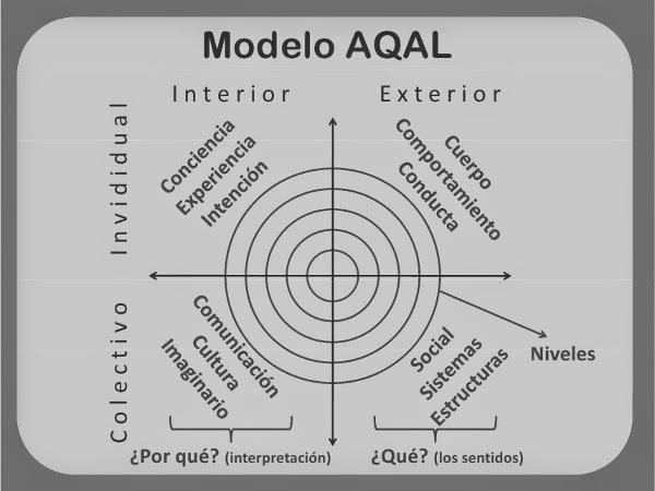 inteligencia transpersonal modelo aqal
