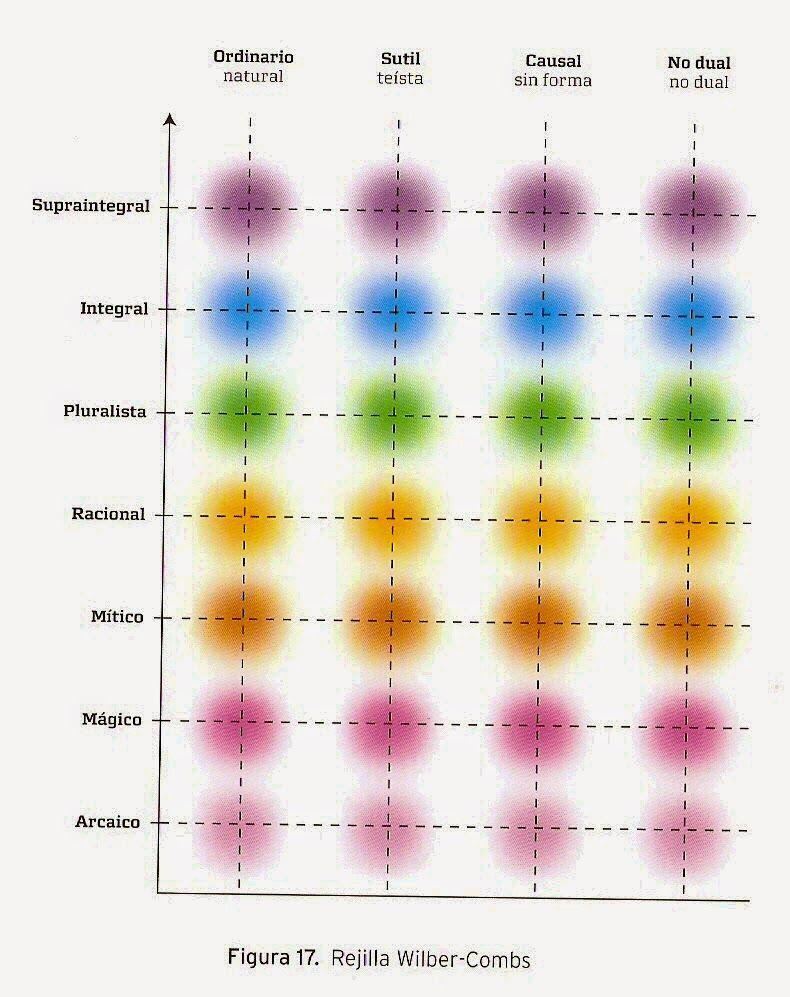 inteligencia transpersonal rejilla wilber combs color