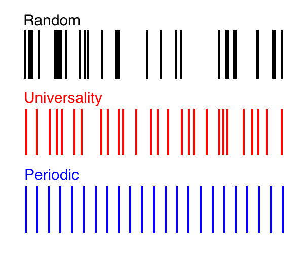spectralpatterns
