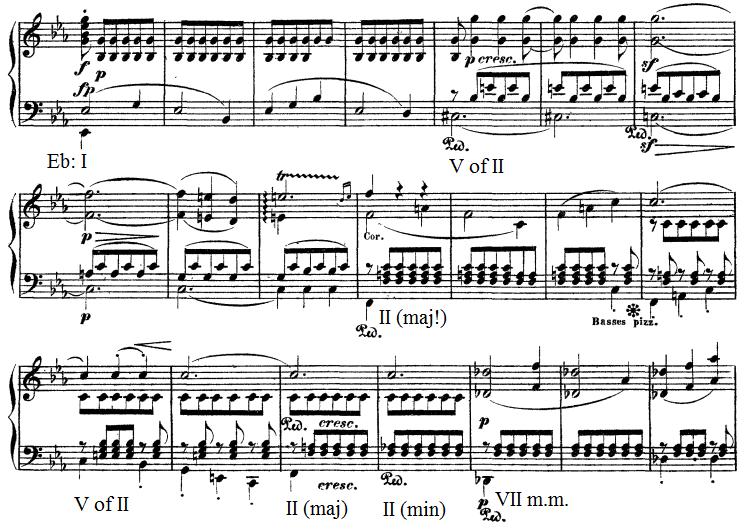Eroica secondary development Beethoven