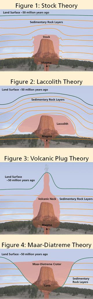 Hipótesis del origen geológico de Devils Tower